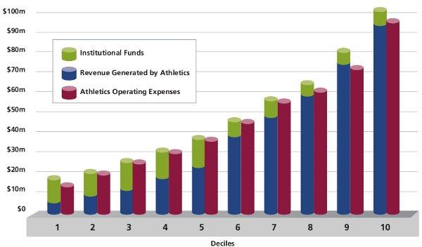 Comparaison des coûts et revenus des programmes sportifs par déciles des universités en fonction de leur budget.