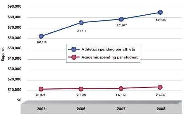 Evolution comparée du coût d'un athlète et d'un étudiant dans les facs US.